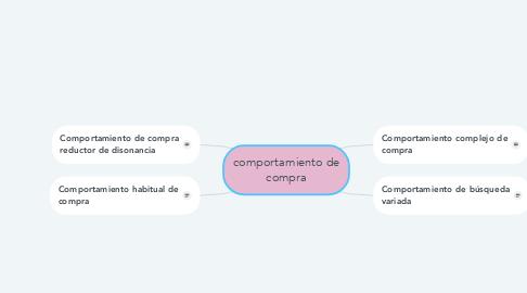 Mind Map: comportamiento de compra