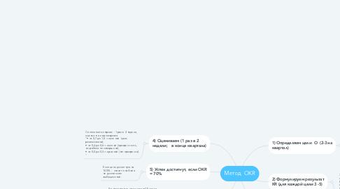 Mind Map: Метод  OKR