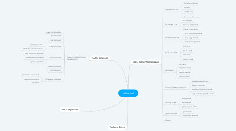 Mind Map: KURALLAR