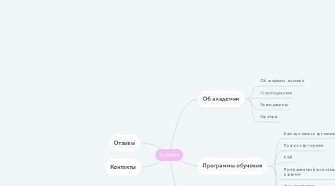 Mind Map: АКАДЕМИЯ