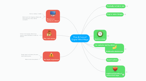 Mind Map: Pros & Cons of Digital Mind Maps
