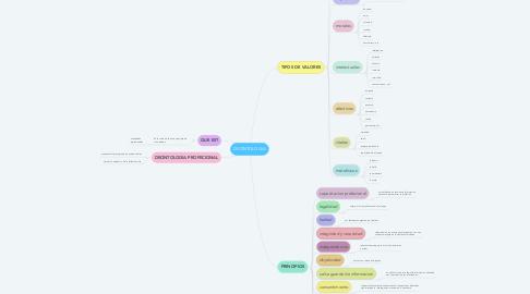 Mind Map: DEONTOLOGIA