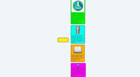 Mind Map: Unidad 3-Proyecto Integrado