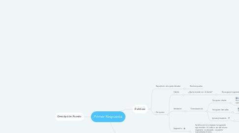 Mind Map: Primer Respuesta