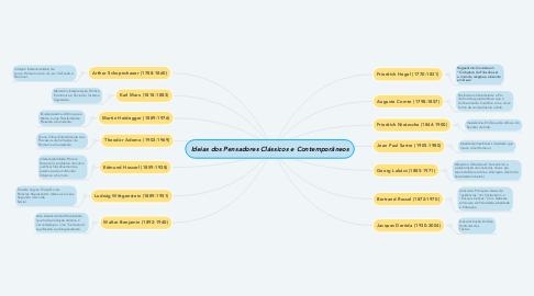Mind Map: Ideias dos Pensadores Clássicos e Contemporâneos