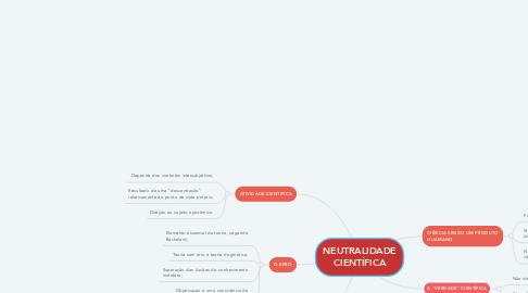 Mind Map: NEUTRALIDADE CIENTÍFICA