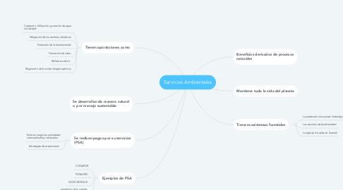 Mind Map: Servicios Ambientales