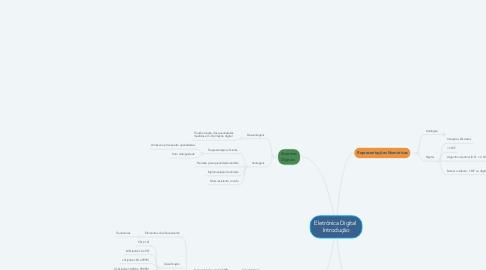 Mind Map: Eletrônica Digital  Introdução