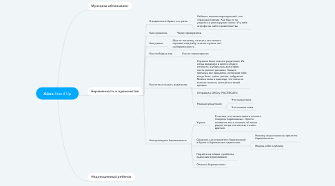 Mind Map: Айна Stand Up