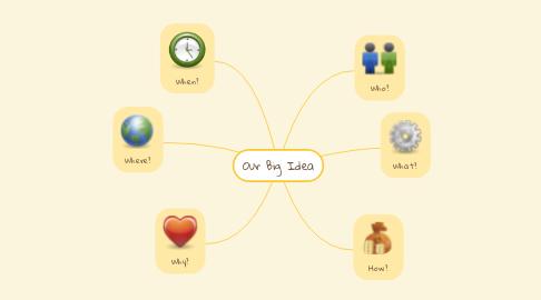 Mind Map: Our Big Idea