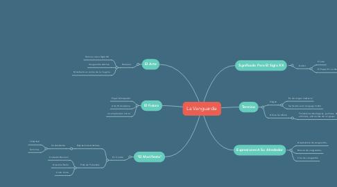 Mind Map: La Vanguardia