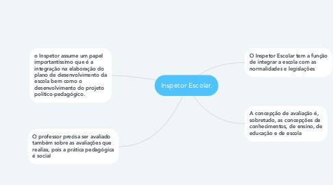 Mind Map: Inspetor Escolar.