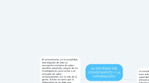 Mind Map: LA SOCIEDAD DEL CONOCIMIENTO Y LA INFORMACIÓN: