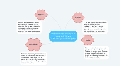 Mind Map: Problemáticas asociadas al clima y el tiempo meteorológicos en Uruguay