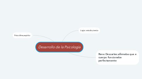 Mind Map: Desarrollo de la Psicología