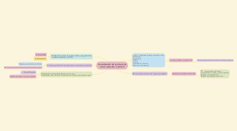 Mind Map: Generalidades del pensamiento ¿Cómo aprender a pensar?