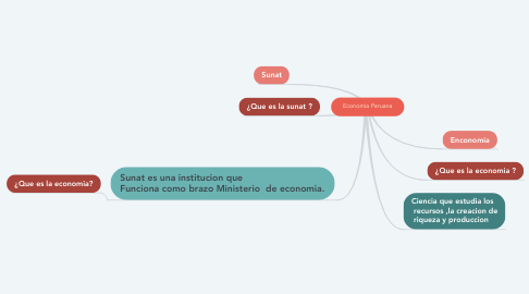 Mind Map: Economia Peruana