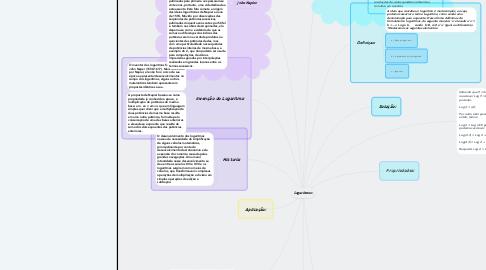 Mind Map: Logaritmos: