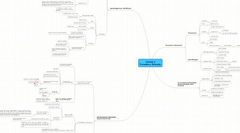 Mind Map: Unidade 6 Psicanálise e Educação