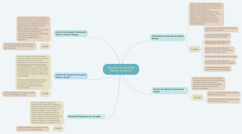 Mind Map: Atendimento de Saúde Mental, em Niterói