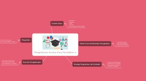 Mind Map: Pengalokasian Sumber Dana Pendidikan