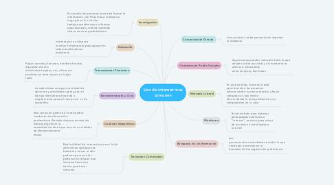 Mind Map: Uso de internet mas comunes