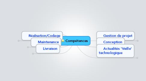 Mind Map: Compétences