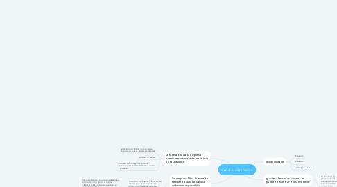 Mind Map: social e-commerce