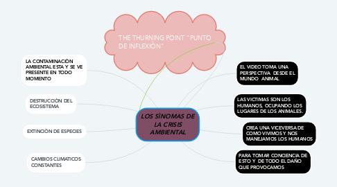 Mind Map: LOS SÌNOMAS DE LA CRISIS AMBIENTAL