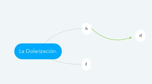 Mind Map: La Dolarización.