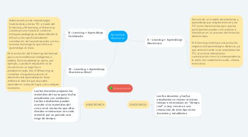 Mind Map: Aprendizaje Electrónico