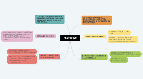 Mind Map: PROTOCOLO