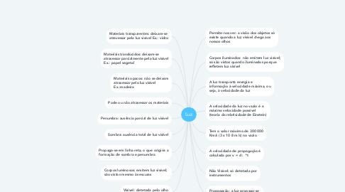 Mind Map: Luz