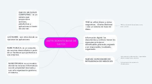 Mind Map: ANTECEDENTE BASE DE DATOS