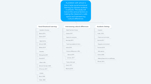 Mind Map: A problem with school is that it lacks social-emotional learning for diverse students in schools. This study will look at the various factors on making the classroom a safe space and interweaving cultural differences.