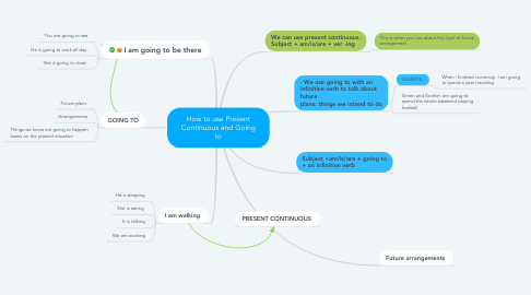 Mind Map: How to use Present Continuous and Going to