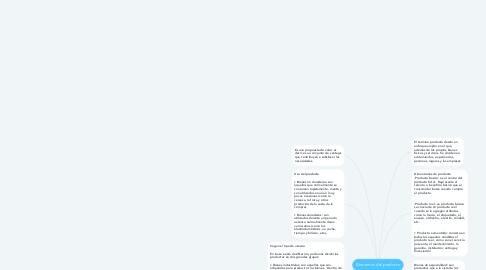 Mind Map: Elementos del producto