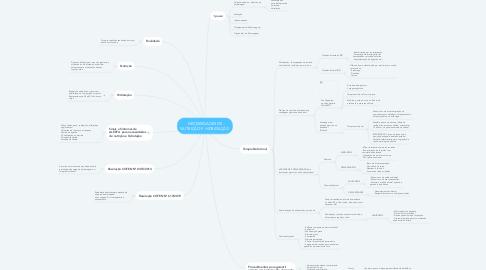 Mind Map: NECESSIDADES DE NUTRIÇÃO E HIDRATAÇÃO