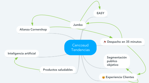 Mind Map: Cencosud Tendencias