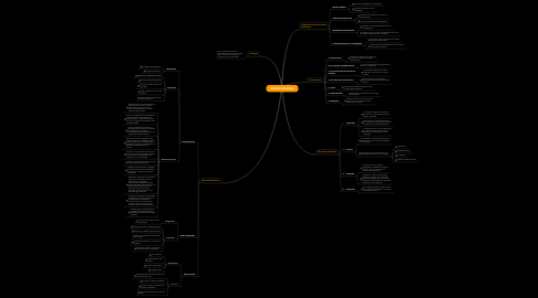 Mind Map: ESTADO PERUANO