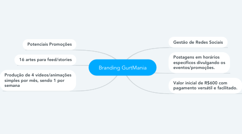 Mind Map: Branding GurtMania