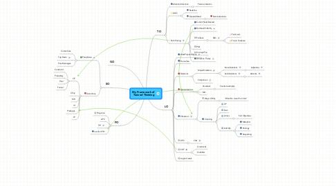 Mind Map: My Framework of  Trained Thinking