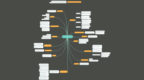 Mind Map: PROVAS NO PROCESSO PENAL