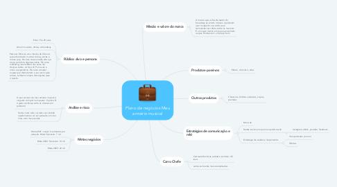 Mind Map: Plano de negócios Meu armário musical