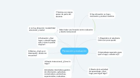 Mind Map: Planeación y evaluación