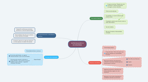 Mind Map: INTRODUÇÃO A ECONOMIA
