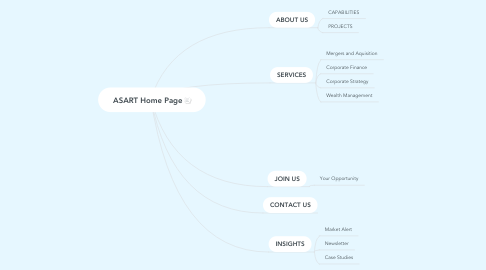 Mind Map: ASART Home Page