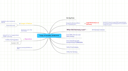 Mind Map: Treaty of Versailles, 07/05/1919