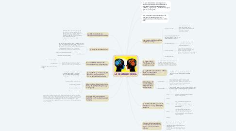 Mind Map: LA COGNICION SOCIAL
