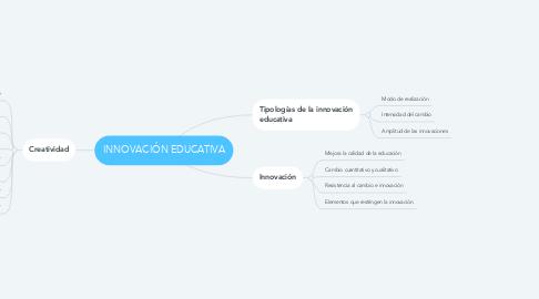Mind Map: INNOVACIÓN EDUCATIVA